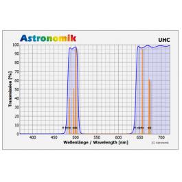 FILTRO ASTRONOMIK UHC M49